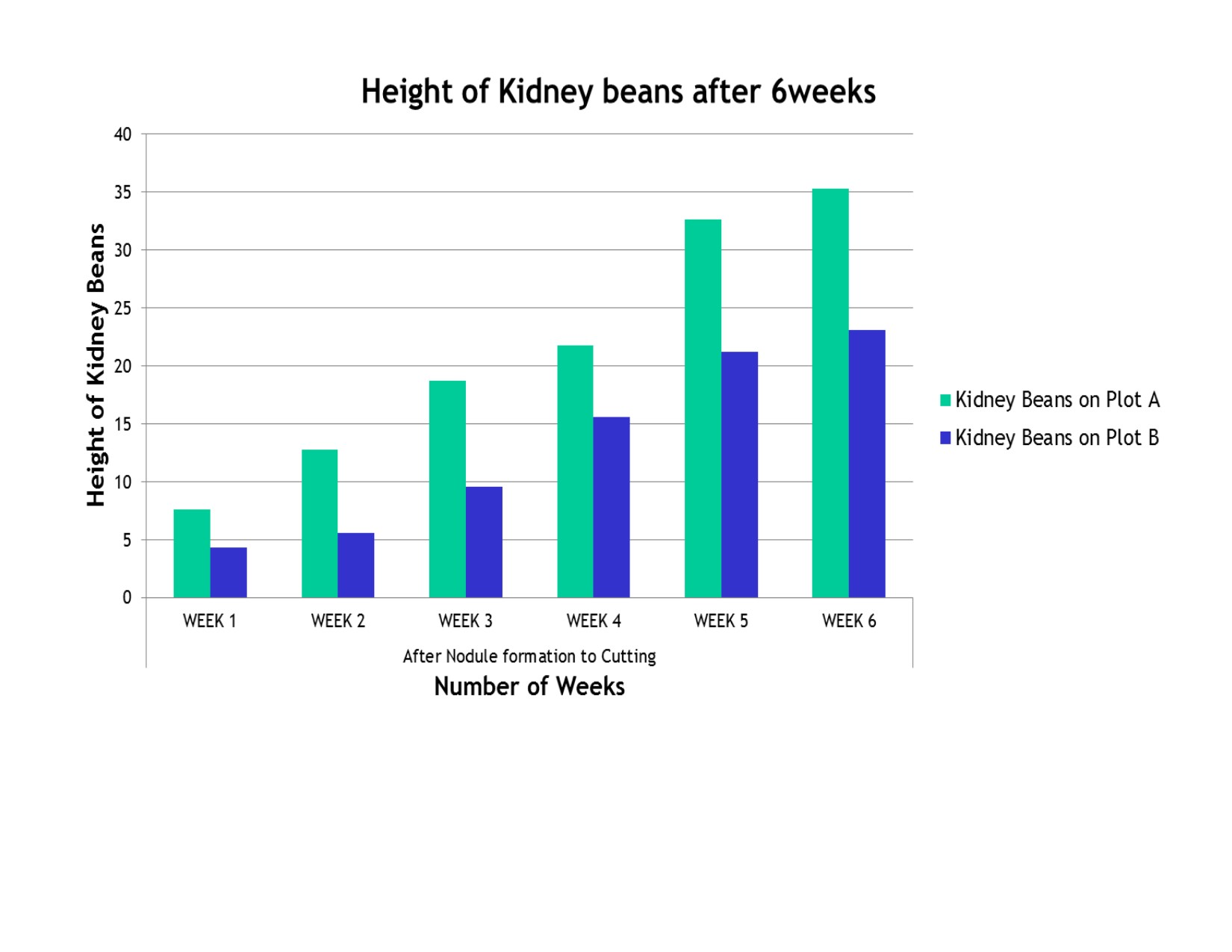 Growth rate of kidney beans on plot a and plot b quarry life award ccuart Gallery